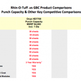 Rhin-O-Tuff Binding Machines vs GBC Binding Machines